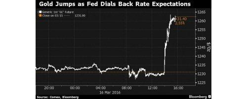 Goudprijs stijgt na rentebesluit Federal Reserve