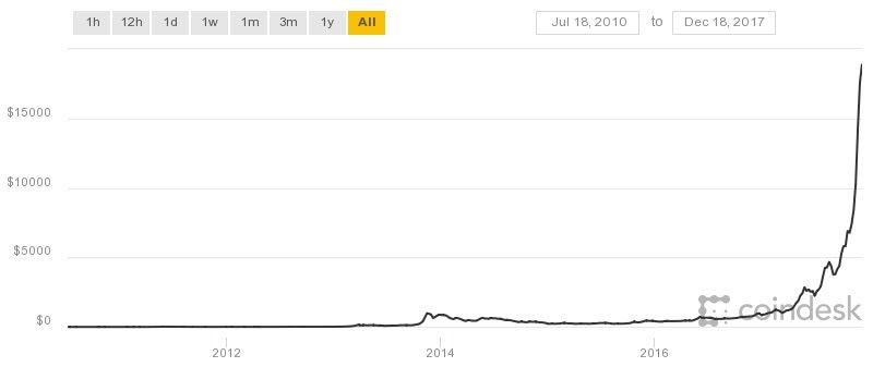 Bitcoin; meer dan een bubbel?